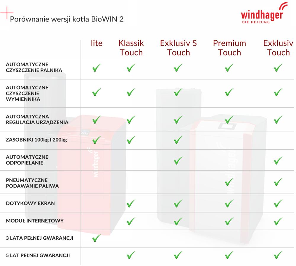 Porówanie kotłów Windhager BioWIN