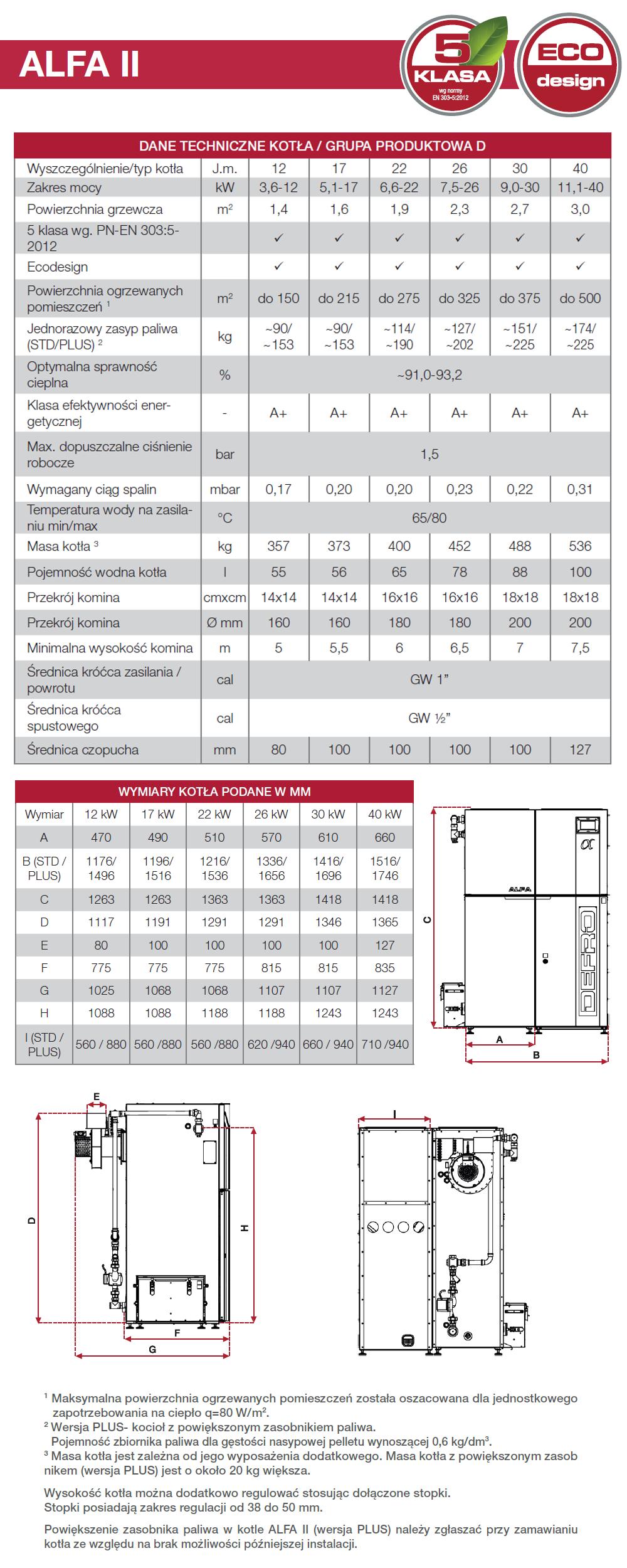 Parametry techniczne kotła Defro ALFA II